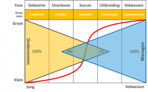 Dilemma ondernemen versus managen